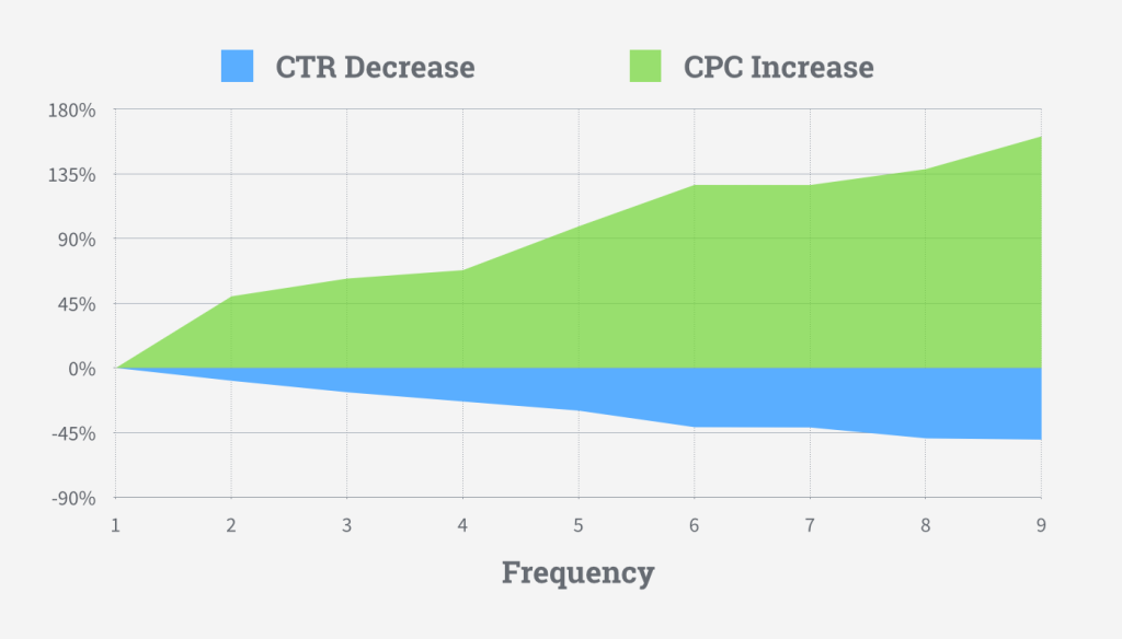 facebook ads frequency chart