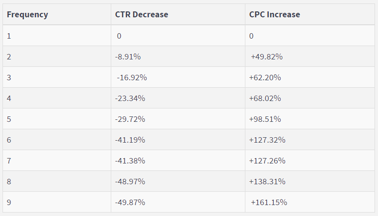 frequency facebook ad metric