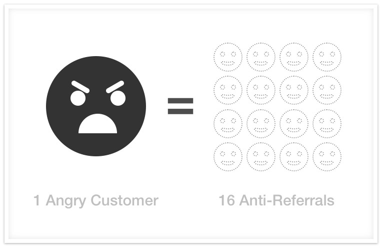 impact of angry customers on referral rates